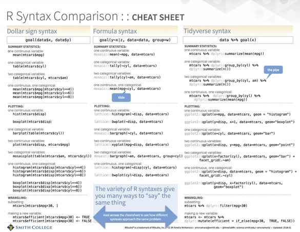 R syntax comparison cheatsheet
