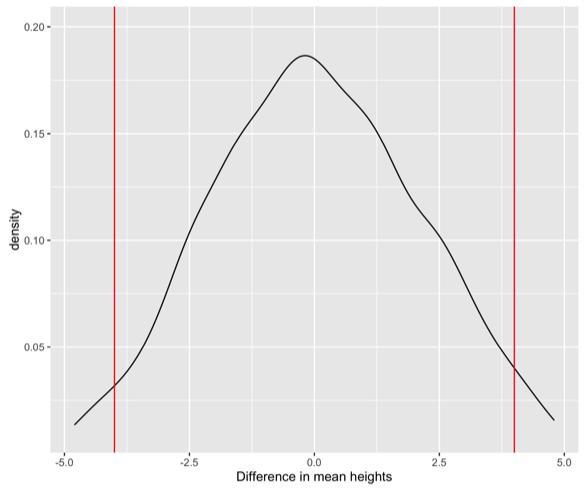 Randomization distribution